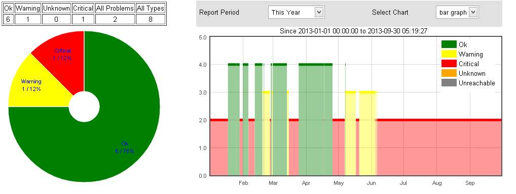 Display statistics on the state of infrastructure services that are under monitoring functions. Display trend graphs for service in a selected time period.