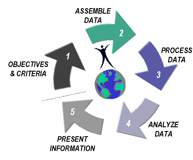 The five GIS project steps are as follows: 1. Identify your objectives 2. Assemble a project database 3. Process data for analysis 4. Perform the analysis 5.