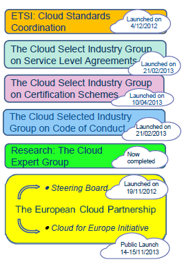 Supporting the ECP ETSI standardization working group Cloud Standards coordination List of existing cloud standards EC Certification SIG