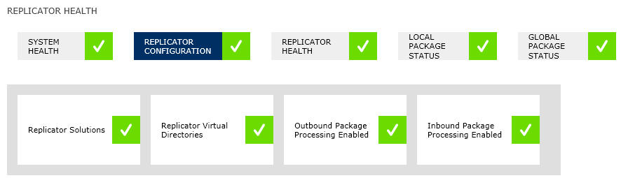 Replicator Configuration Replicator Configuration provides an overview of the various configuration components required for replication.