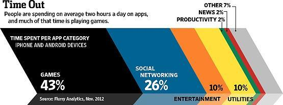 The App Economy Game play is the third most popular activity on smartphone and tablet devices 80% of mobile app revenue is from games On itunes, 17 of the top 25 apps are games; eight of the top ten.