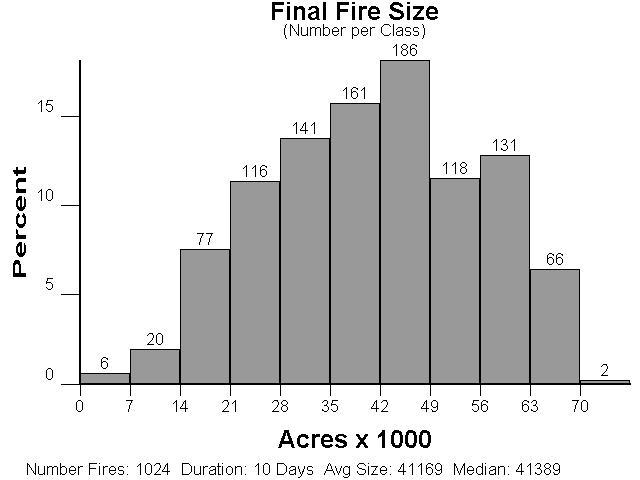 FSPRO Modeling for the Center and Just Missed Again Wildfires FSPRO is a fire spread probability model developed by the Missoula Fire Sciences Laboratory.