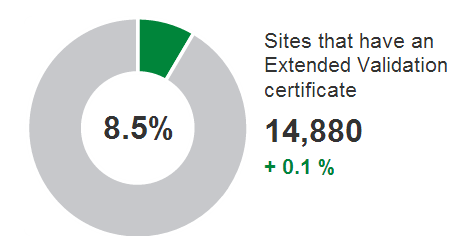SSL saturation worldwide: current situation
