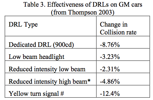 white DRLs mandatory for cars from 2011 In a 2003 GM study