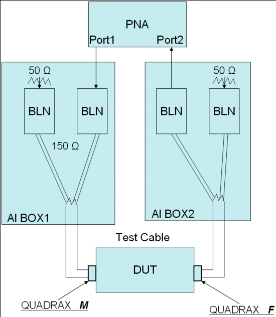 Figure 1. Cross-sectional view of Gore ACN 1037 quadrax cable (W.L. Gore & Associates, Inc.; used with permission). Figure 2. Experimental setup with vector network analyzer (VNA) and four baluns.