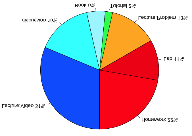 The fractional division of time among the various resources of 6.