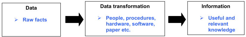 This means the information is produced by transforming the data through the process as shown in Fig. 7. Figure 7.