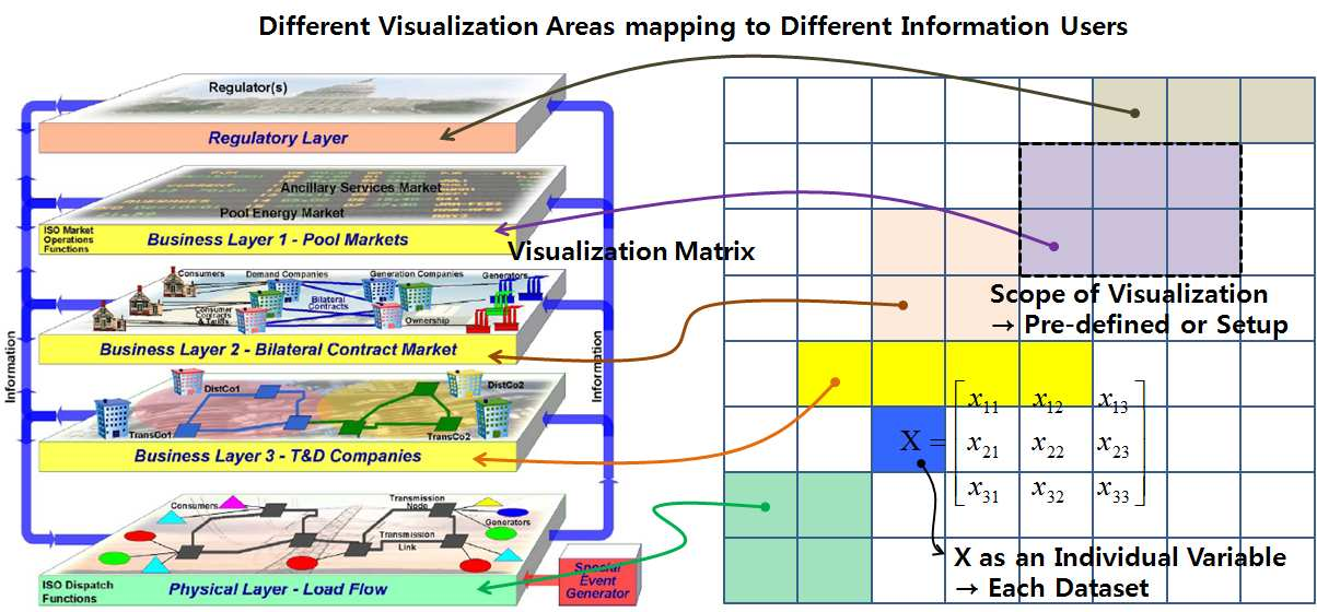 Figure 11. An Example of Variable Visualization Area 3.2 Concept Design for Visualization Process with Computerized Tools The data components in the visualization matrix are determined in Fig. 12.