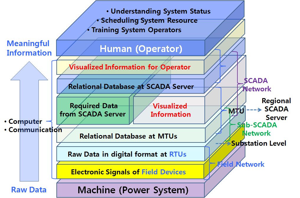 Considering the communication between RTU and SCADA Server in Fig.3, raw data is retrieved by RTUs from field devices and facilities.