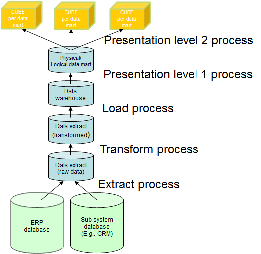The huge total process are described in the figure below: In the most extreme form then we have at least 5 different databases and in addition one or more cubes.