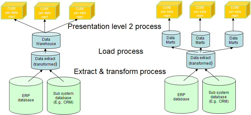Presentation level 1 process Creation of data marts There are multiple definitions of what a data mart is but the most general used definition says that a data mart is a sub-set of a Data Warehouse