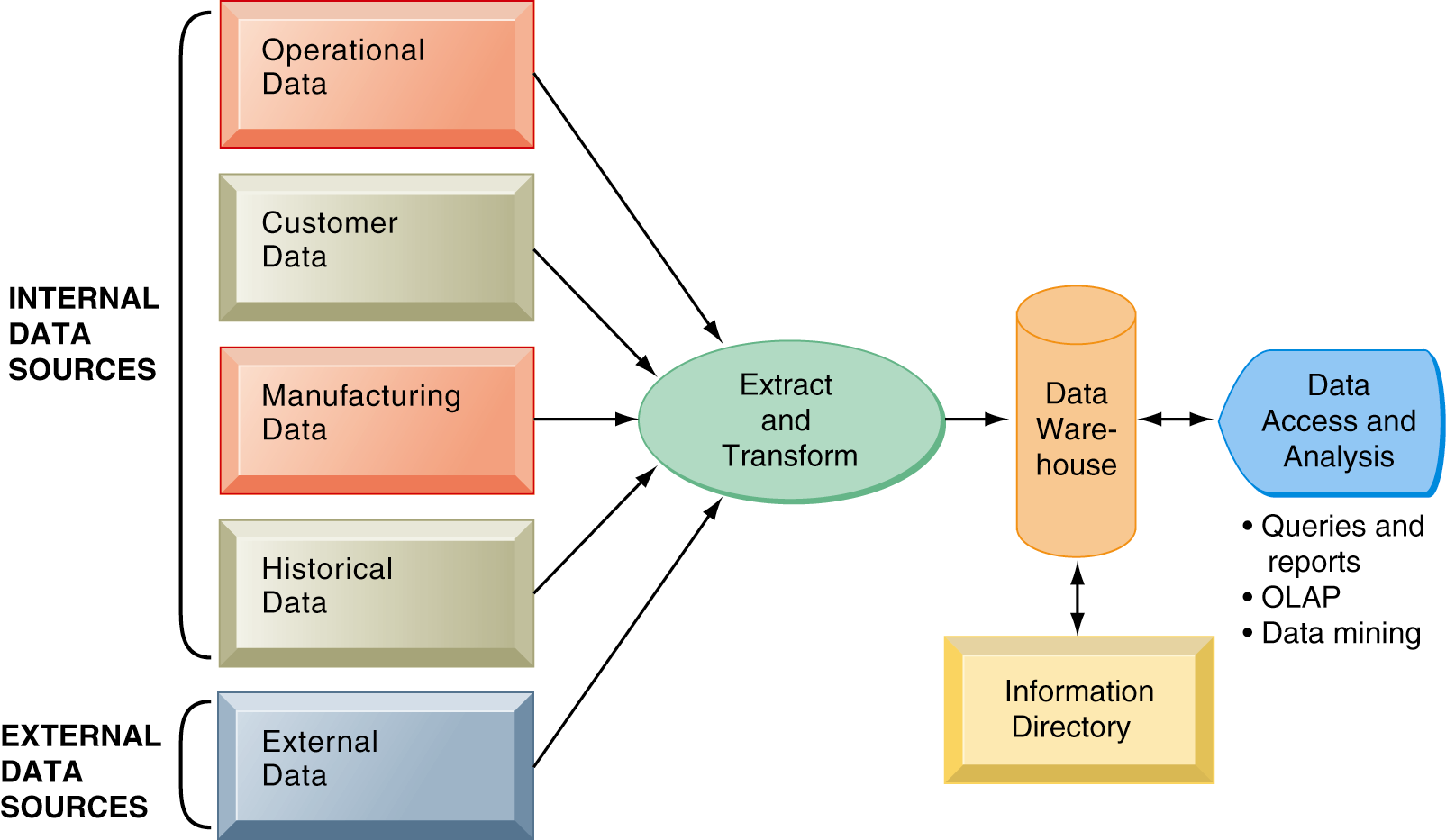Using Databases to Improve Business Performance and Decision Making Components of a Data Warehouse The data warehouse extracts current and historical data from multiple operational systems inside the