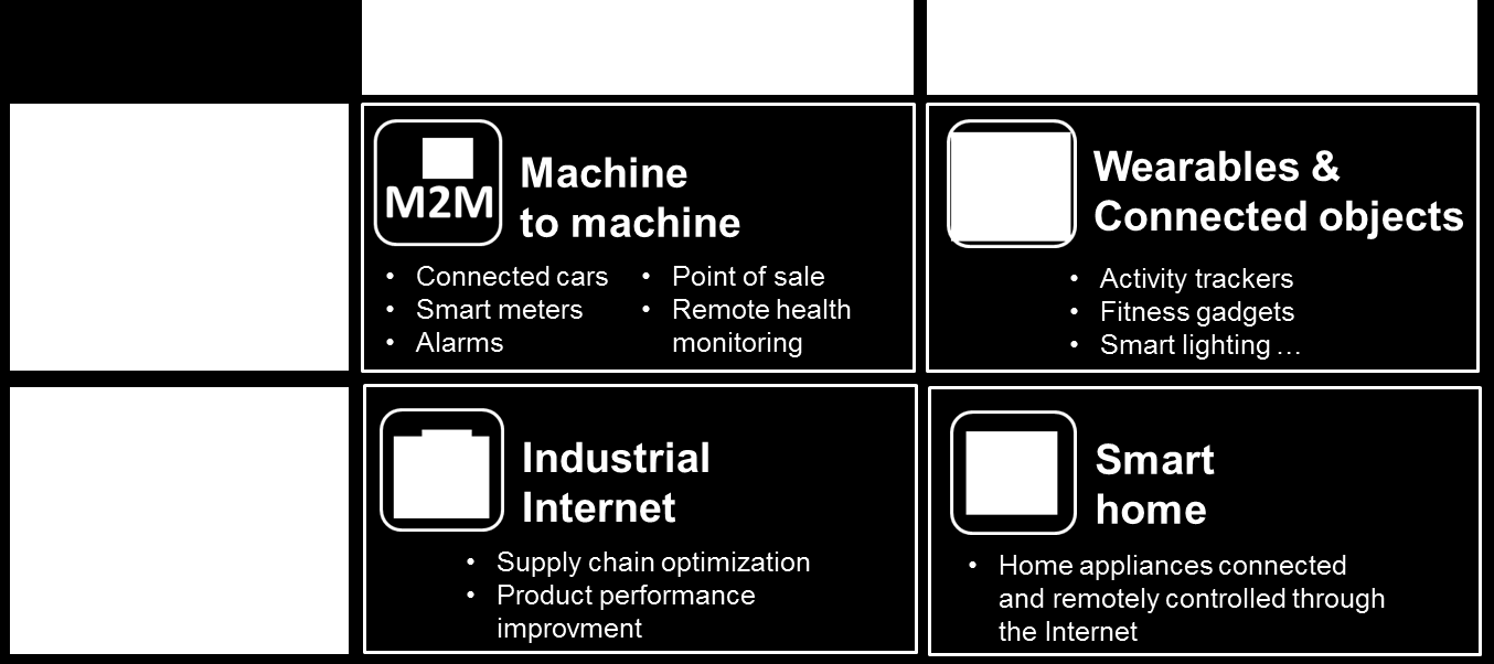 Towards a new IoT segmentation M2M, which includes industrial and closed loop-based applications. Wearables and connected objects which currently do not communicate between each other.