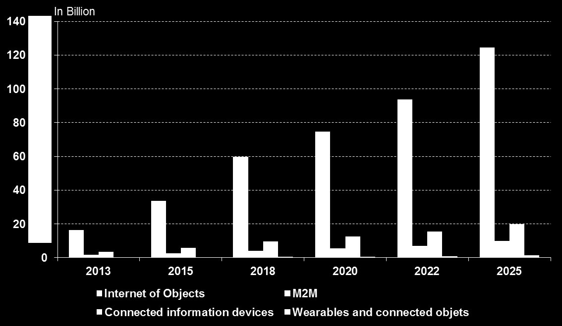 Strong but heterogeneous growth of IoT markets By 2025, 155 billion things across the world, up from 42 billion in 2015 (14% CAGR) The Objects with electronic ID leads market by far (80% of total