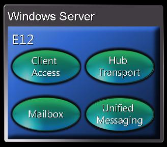 Exchange 2007 Server Roles Exchange 2007 Edge