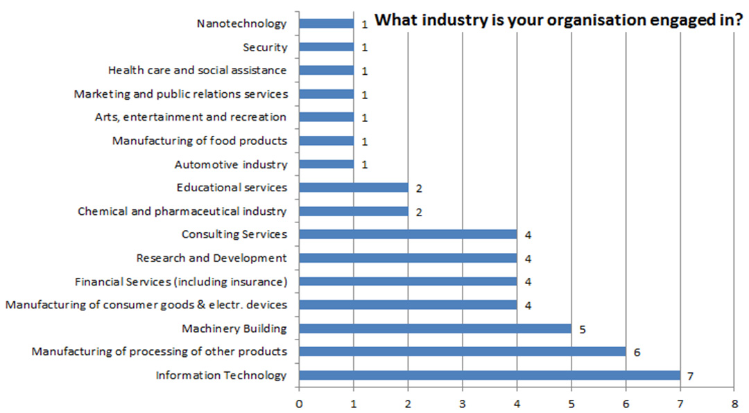 The surveyed start-ups are engaged in various different industries.