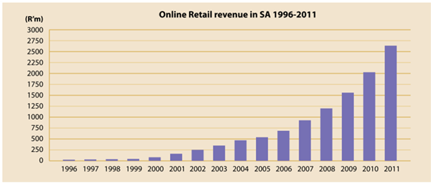 Figure 1 below shows the value of online retail South Africa (in rands) each year since 1996 until 2011.