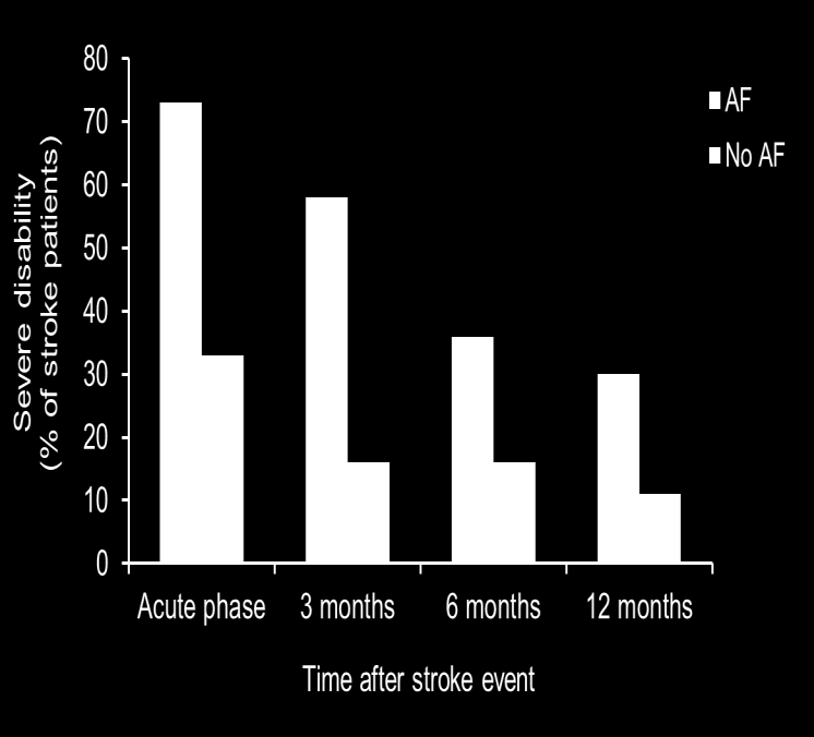 Ischemic Strokes in Atrial Fibrillation More Likely to be Severely Disabling