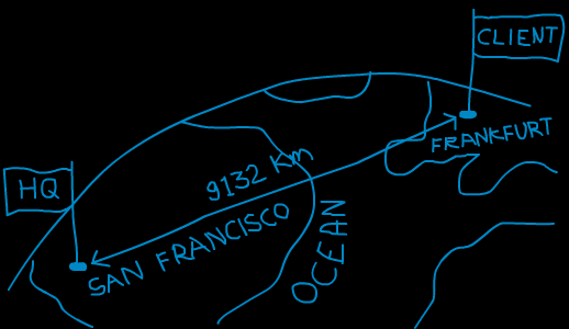 Latency is a real world issue San Francisco Frankfurt = 9 132 km (air distance) Speed of Light = 299 792 458 meters/second Lightbeam travel speed (in vacuum) = 30