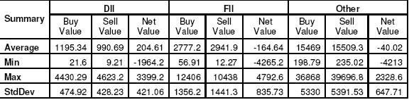 Table 1A: Gives descriptive statistics of trades of FIIs, DIIs, and Others in terms of the daily summary trading volume in R s crores Over
