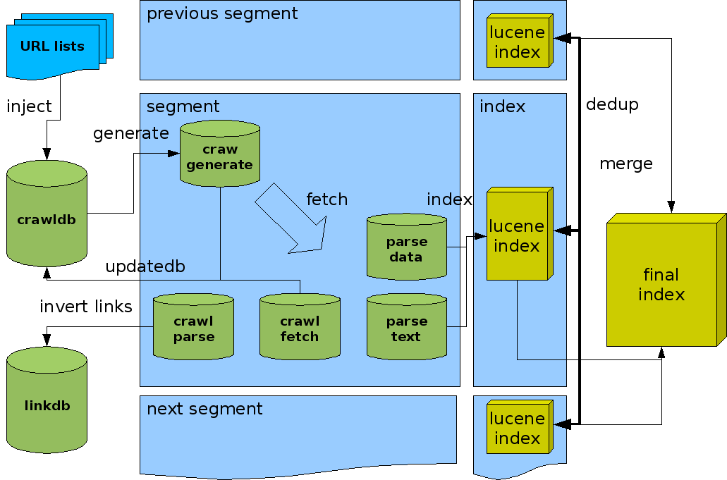 Figure 2. The architecture of Nutch Nutch is divided into two main parts: The crawler and the searcher. The crawler gets the URL lists as inputs and turns them into invert links.