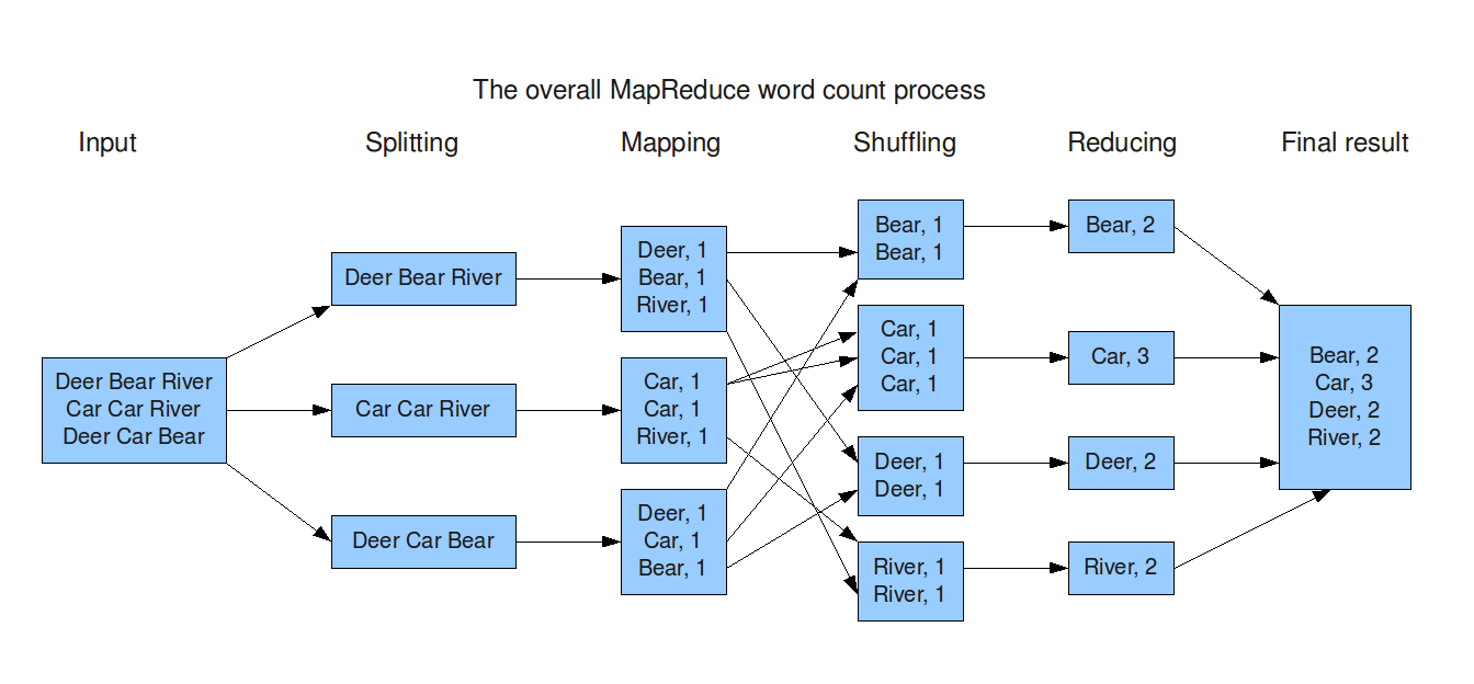 Figure 3. The Map-Reduce example As you can see, in this Map-Reduce function, a set of inputted data is passed into the mapping part and split based on their names.