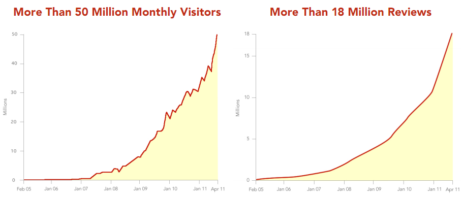 Yelp s Business Generates a Lot of Data