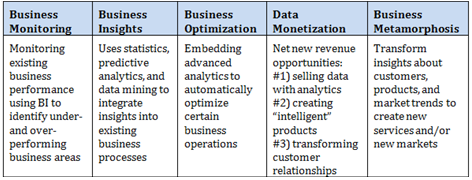 Big Data Business Model Maturity Chart Source: https://infocus.