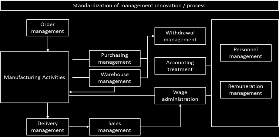 of agriculture, production, distribution and sales processes are different from similar processes characterized in general enterprises. Fig. 1.
