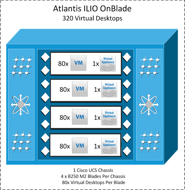 VDI Scaling and Sizing Guidelines This section includes information that can be used for scaling and sizing Atlantis ILIO, Cisco Unified Computing System and Storage for VDI deployments.