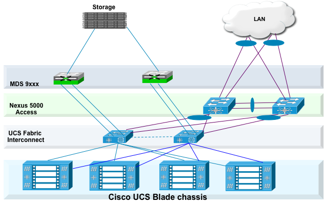 Cisco Unified Computing System To accommodate the Cisco Nexus 5000 upstream connectivity in the way we describe in the LAN configuration section, we need four Ethernet uplinks to be configured on the