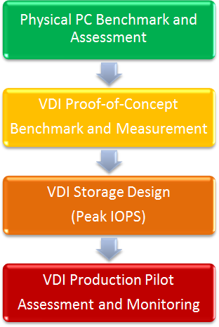 Storage The exercise of sizing storage for VDI differs based on the Cisco and Atlantis VDI architecture selected: Atlantis ILIO OnBlade The Cisco UCS and Atlantis ILIO OnBlade architecture stores the