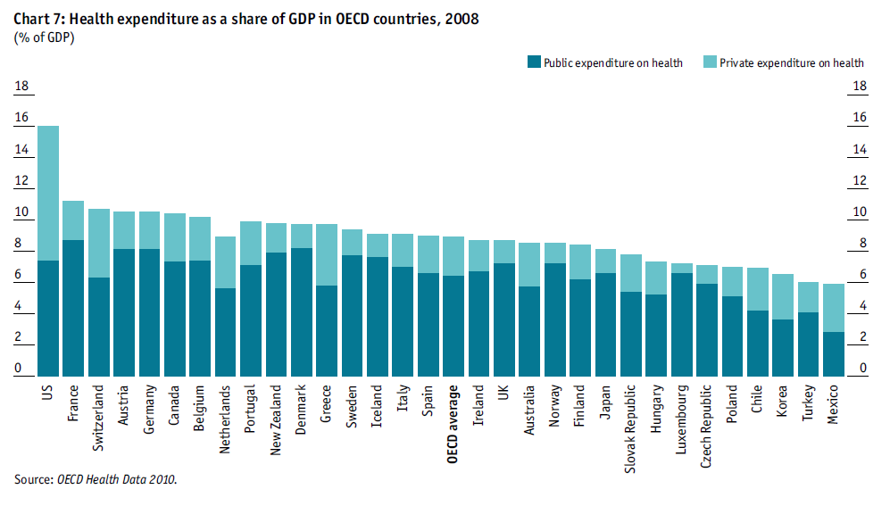 Public healthcare spending in OECD countries Long-term sustainability challenge Total healthcare expenditure already accounts for an average 9% of GDP (2008) among OECD countries Public sources