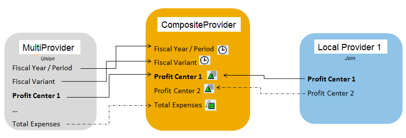 2.2. Data Model In the BW backend system two hierarchies on InfoObject profit center have been defined.