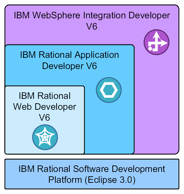 Development platform architecture IBM WebSphere Integration Developer V6 is based upon IBM Rational Application Developer V6 Includes the core J2EE 1.