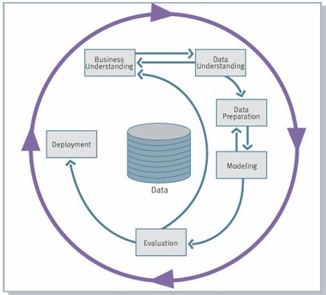 Figure 2-15: Phases of CRISP-DM Process Model ( Source: IBM Corp, 2011) According SPSS Inc.
