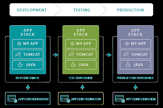 Simplifying Continuous Delivery with Docker WaveMaker Enterprise WaveMaker Enterprise