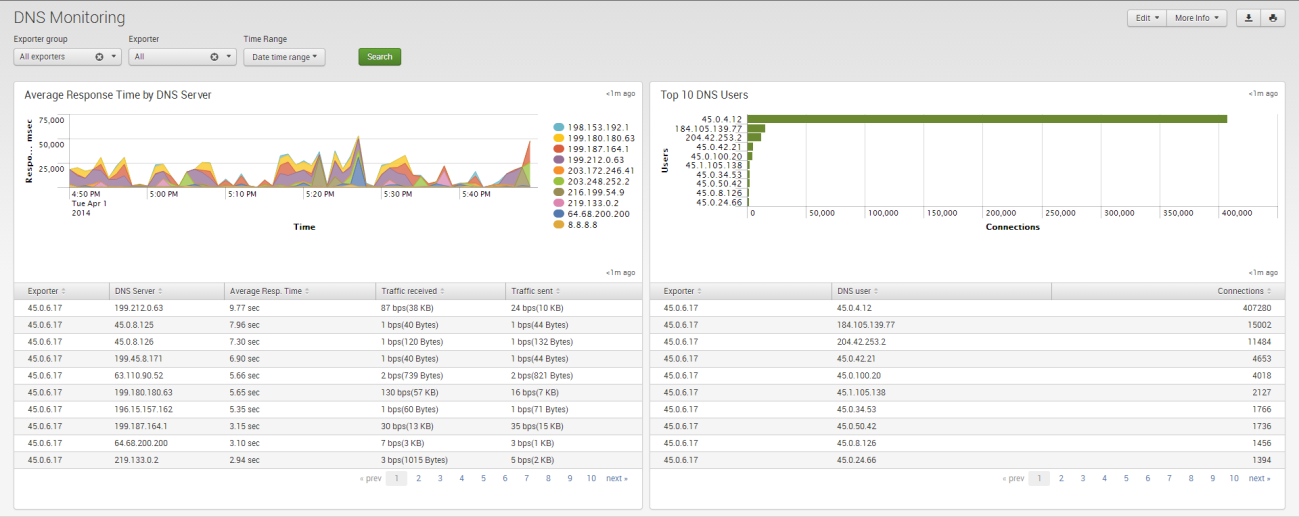 DNS Security dashboard To see data in this dashboard enable Module 10004: DNS Monitor. Please refer to NetFlow Integrator User Guide for details.