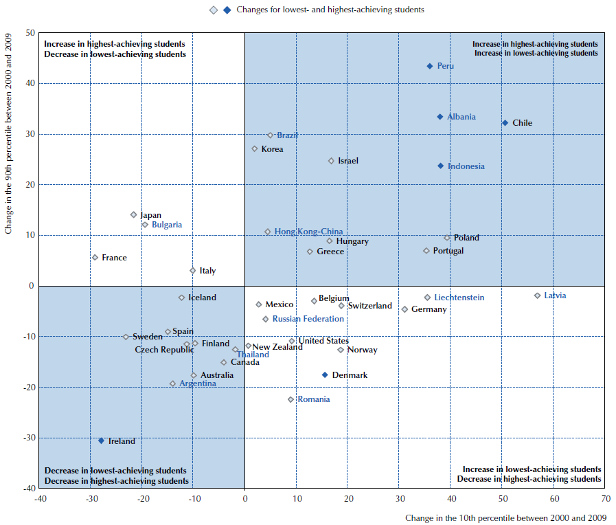 Source: PISA 2009 Results: Learning Trends Changes in Student Performance since 2000 Volume V. OECD.