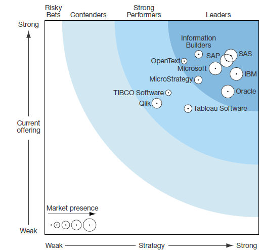 Forrester Wave: Enterprise Business Intelligence Platforms, Q1 2015