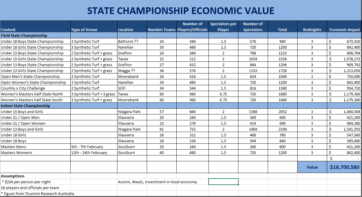 Hockey NSW are responsible for the management of 10 Field State Championships, 8 Indoor State Championships and 6 Masters Field State Championships, as well as overseeing Hockey Australia National