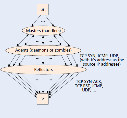 DDoS Attack Trends and Countermeasures A Information Theoretical Metric Based Approach Anurag Kochar 1 1 Computer Science Engineering Department, LNCT, Bhopal, Madhya Pradesh, India,