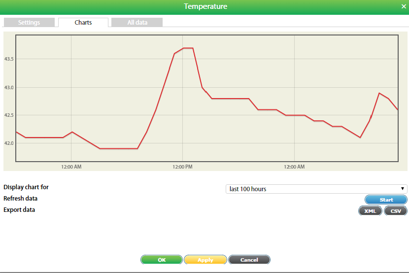 Sensor Graphing GUI integrates and displays graphs of all sensor data.