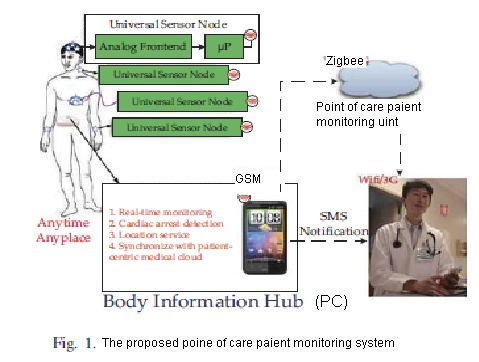 Design and Development of a Wireless Remote POC Patient Monitoring System Using Zigbee A. B. Tagad 1, P. N. Matte 2 1 G.H.Raisoni College of Engineering & Management, Chas, Ahmednagar, India.