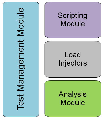 IDE and scripting language useful IDE and support of industry-known scripting language. Performance Test Tools Architecture Most testing tools have similar architecture.