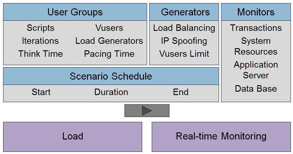 Test Schedules Completed scripts should be organized into test scenarios, which implement test design.