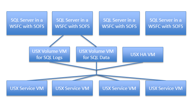 The architecture for SQL stand-alone with Atlantis USX is as demonstrated in this diagram: Figure 4: Standalone SQL Architecture