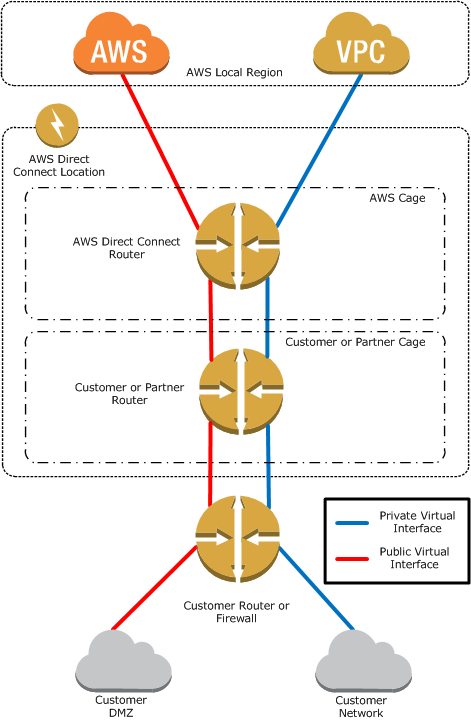 Figure 7: How AWS Direct Connect interfaces with your network When you choose AWS Direct Connect to extend your on-premises network to the cloud, you should consider configuring two dedicated