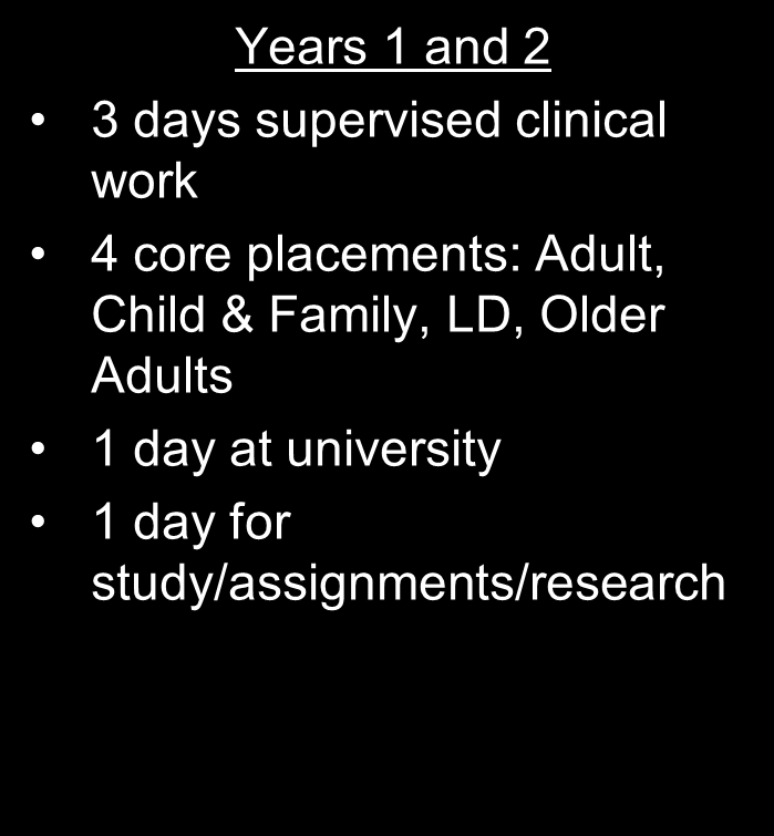 Typical Week Trainee Clinical Psychologist Year 3 2 days supervised clinical work pre thesis deadline