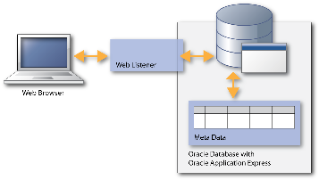 Prerequisites The prerequisites for the solution given in this paper are: Oracle Database 10.2.0.3 or above Oracle Application Express 4.1.1 or above.